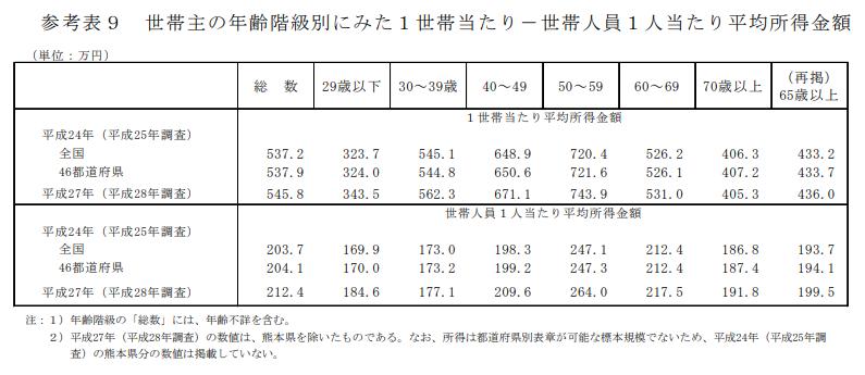 年代別の平均所得金額の統計結果