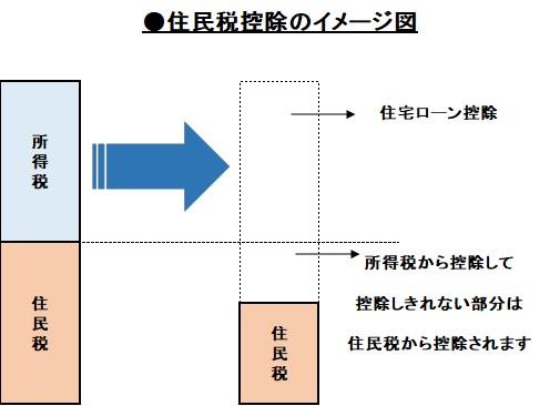 住民税控除のイメージ図