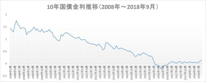 全期間固定金利は十年国債利回りによって決定