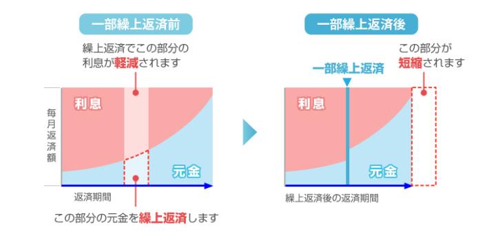 期間短縮型の繰上返済の特徴