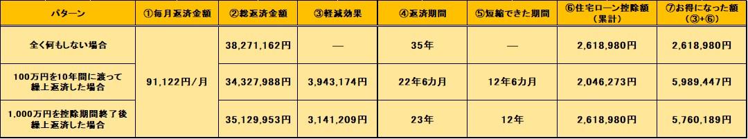 全期間固定金利「1.45%」比較図