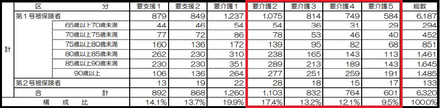 厚生労働省 平成28年度 介護保険事業状況報告(年報)報告書の概要