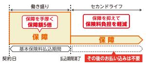 新ながいきくん(ばらんす型5倍)の特徴