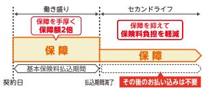新ながいきくん(ばらんす型2倍)の特徴