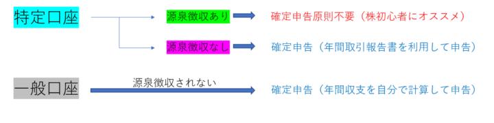 特定口座源泉徴収表