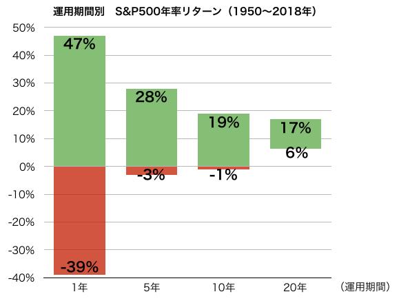 S&P500年率リターン表