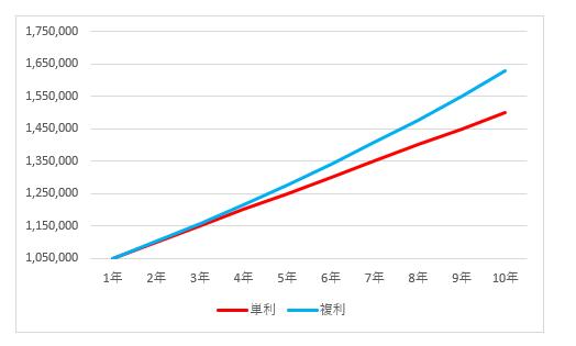 単利/複利 累計額の推移 グラフ