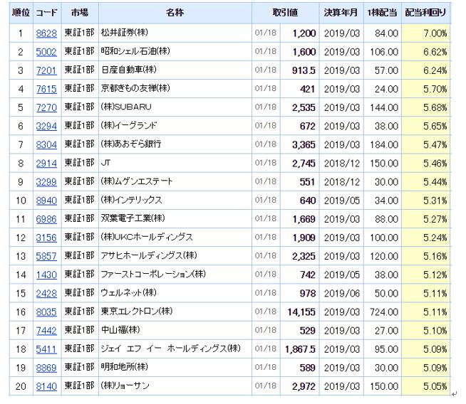 東証1部の配当利回り上位20銘柄