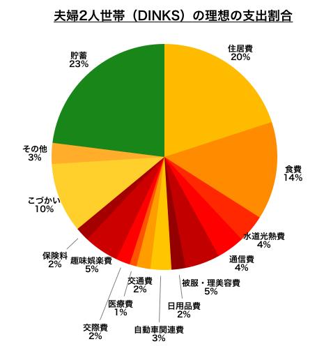 夫婦2人世帯(DINKS)の理想の支出割合