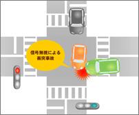 被害車両が赤信号無視による事故