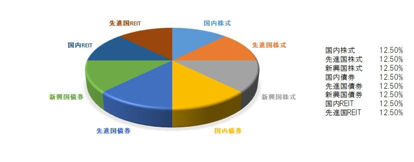 eMAXISバランス型(8資産均等型)