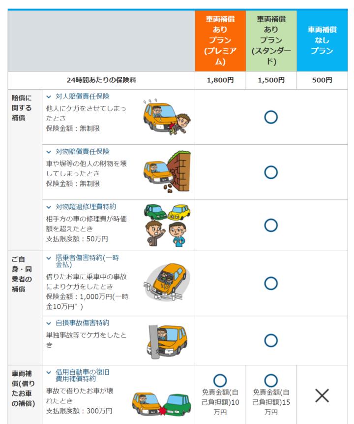 東京海上日動【ちょいのり保険】