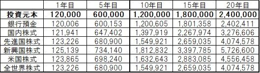 毎月10,000円の場合推移2