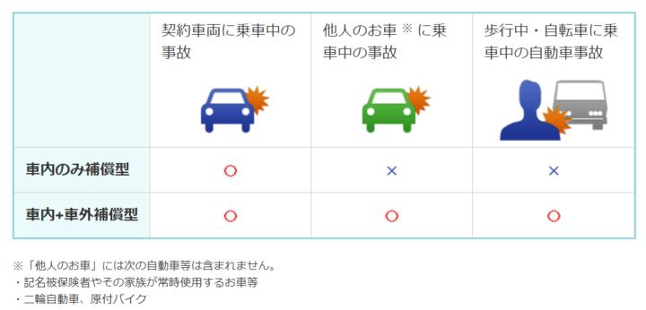 【自動車保険の人身傷害保険②】人身傷害保険の補償範囲
