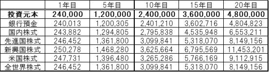 毎月20,000円の場合の推移2