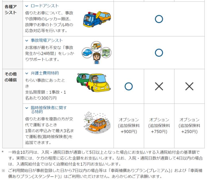 東京海上日動【ちょいのり保険】2