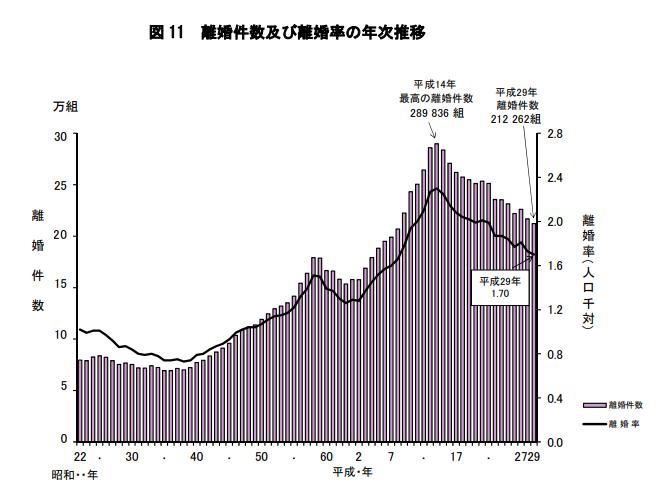 日本の離婚率の推移