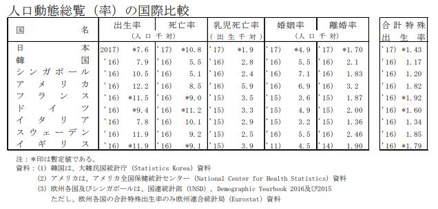日本の離婚率を国際的に比較