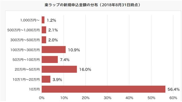 2018年1月~8月までの間に楽ラップを新規で申し込んだ人の新規申込入金額