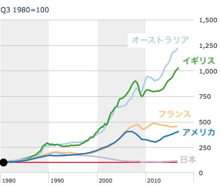 主要国の住宅価格推移(1980年=100)