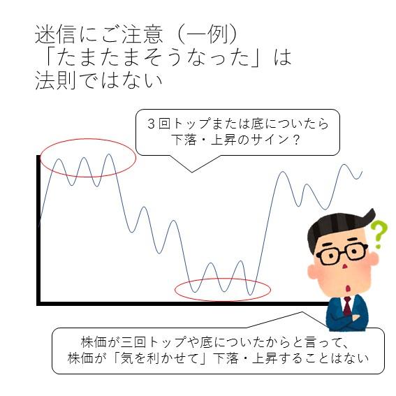 投資信託とチャート分析