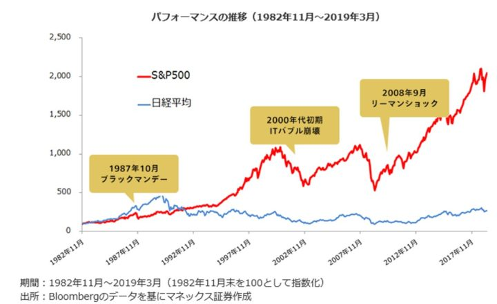 S&P500の値動き