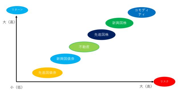 各アセットクラスのリスクとリターンの関係図