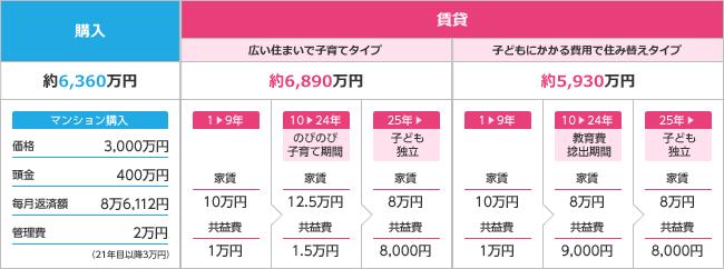 【購入・賃貸】住宅コスト比較