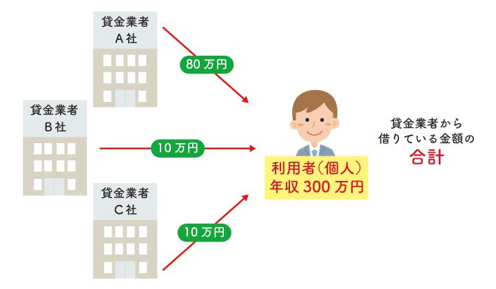 貸金業者では年収の3分の1を超える借り入れはできない2