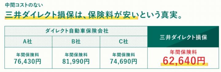 第3位 三井ダイレクト損保2