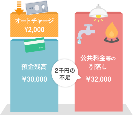 【りそなカードローンの特徴②】オートチャージ(自動融資)