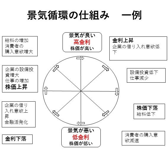 投資信託大損しないための景気循環の知識