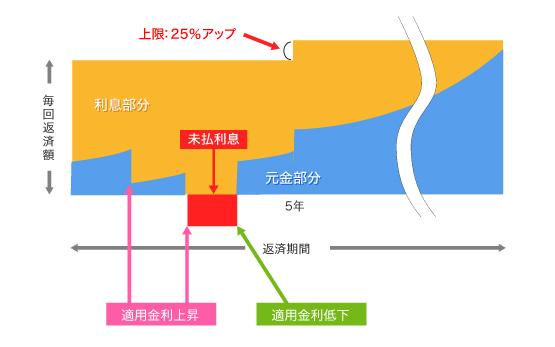 (図2) 変動金利型の仕組み イメージ図