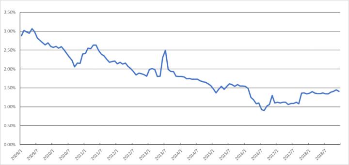 (図1)過去10年間のフラット35 最低金利推移(2008年1月~2018年12月)