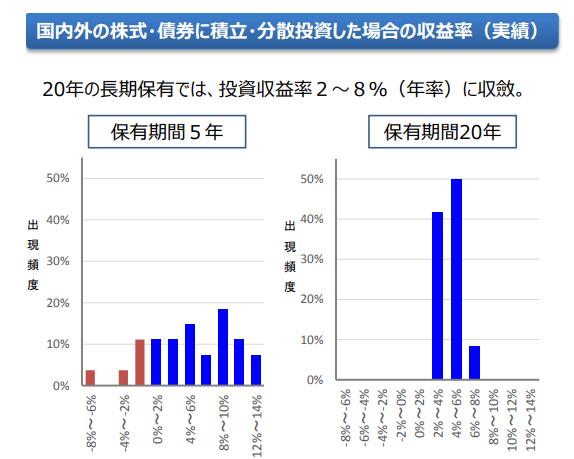 国内外の株式や債券に積立・分散投資した場合の収益率