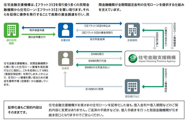 (図4) フラット35 証券化の仕組み