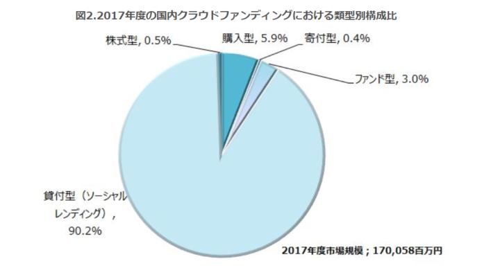 2017年度の国内クラウドファンディングにおける類型別構成比