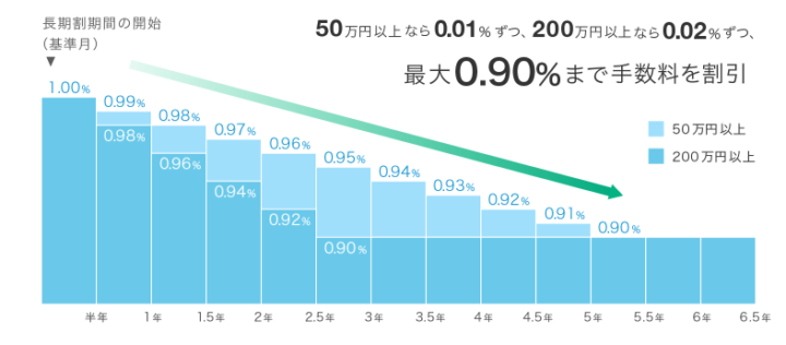 ウェルスナビ for SBI証券 長期割