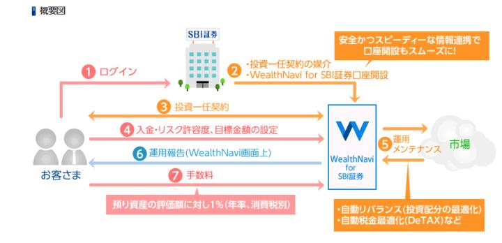 ウェルスナビ for SBI証券 概要図