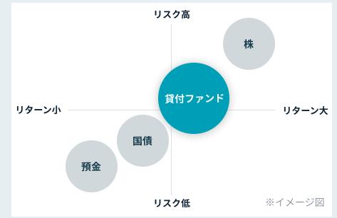 【Funds(ファンズ)のメリット①】安定した利回りが期待できる
