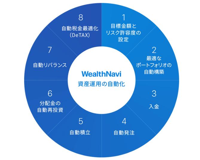 ウェルスナビ 資産運用の自動化