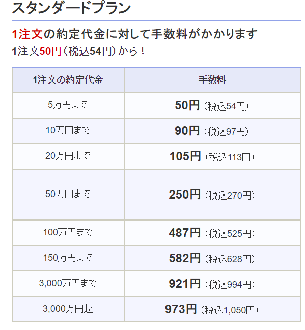 SBI証券の手数料(スタンダードプラン)