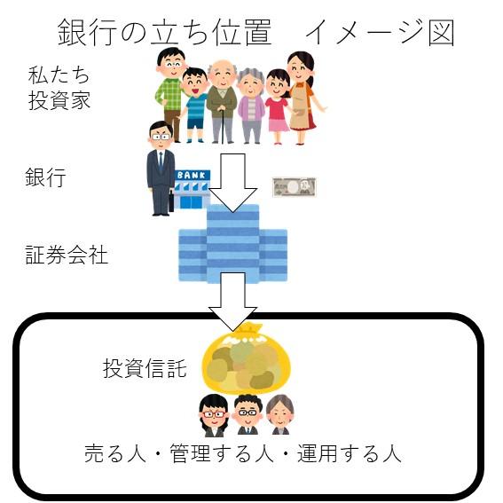 投資信託 銀行手数料