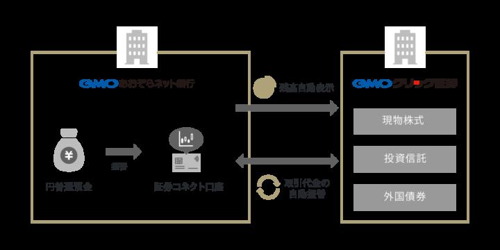 GMOあおぞらネット銀行(証券コネクト口座)