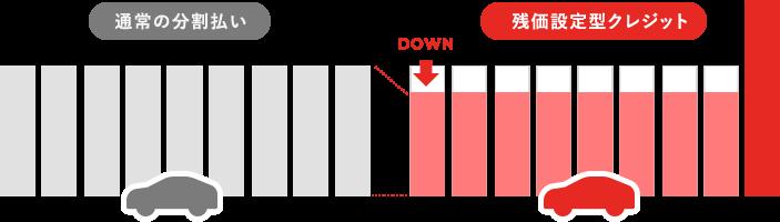 残価設定型ローンのメリット・デメリット