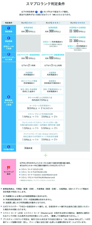 スマートプログラム(スマプロランク)2