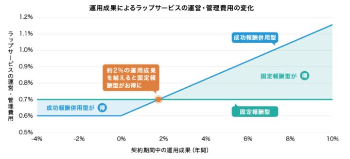 運用成果によるラップサービスの運営・管理費用の変化