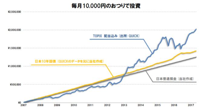 毎月1万円ずつ投資