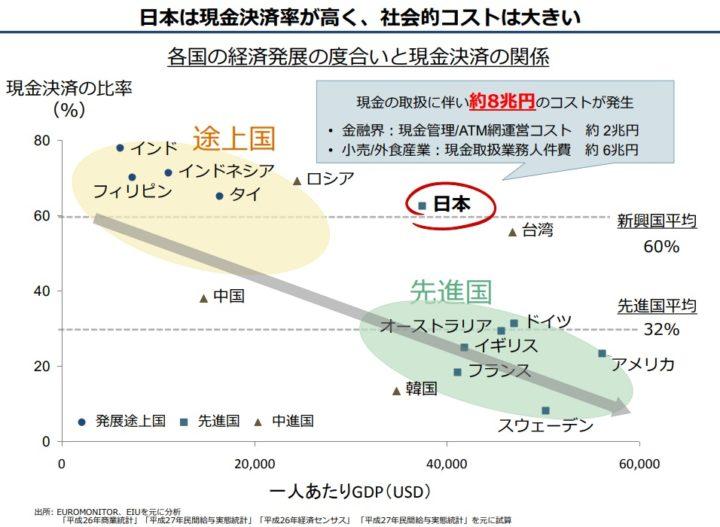 日本における現金の取り扱いにかかるコストは約8兆円