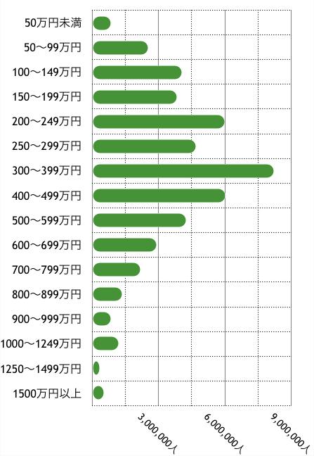 年間就業日数200日以上の労働者の所得分布(全国・2017年)